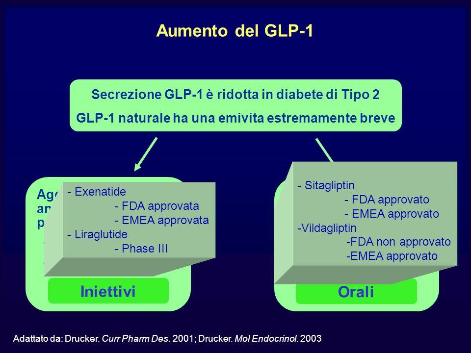 Aumento del GLP-1 Iniettivi Orali