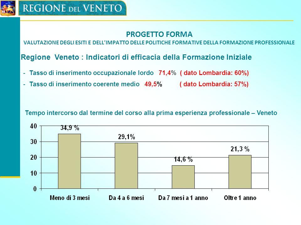 PROGETTO FORMA VALUTAZIONE DEGLI ESITI E DELL'IMPATTO DELLE POLITICHE FORMATIVE DELLA FORMAZIONE PROFESSIONALE
