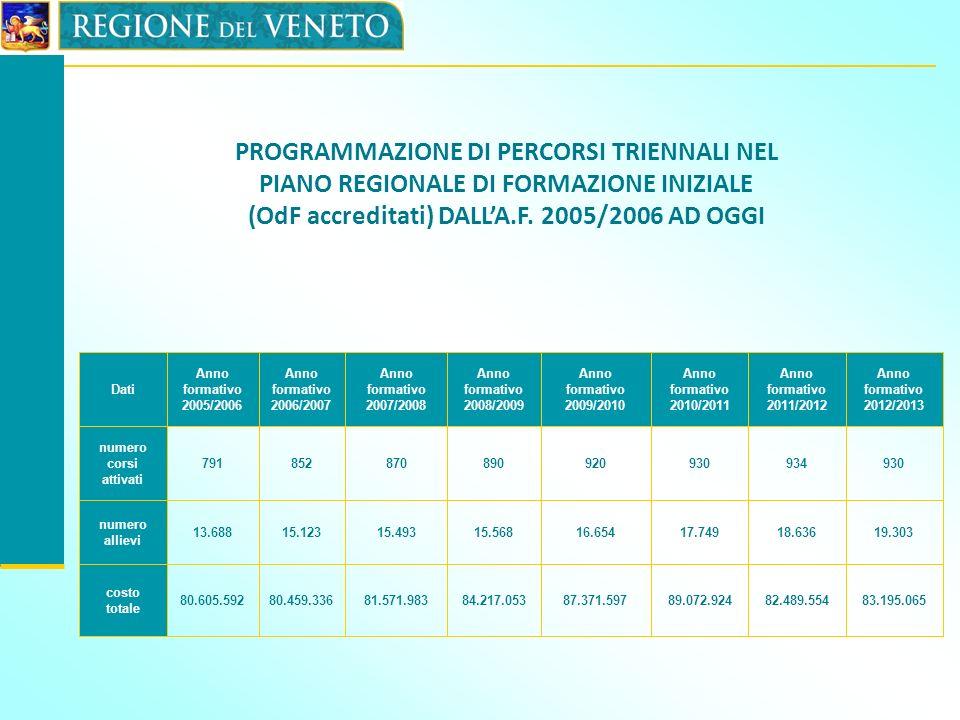 Dati Anno formativo 2005/2006. Anno formativo 2006/2007. Anno formativo 2007/2008. Anno formativo 2008/2009.