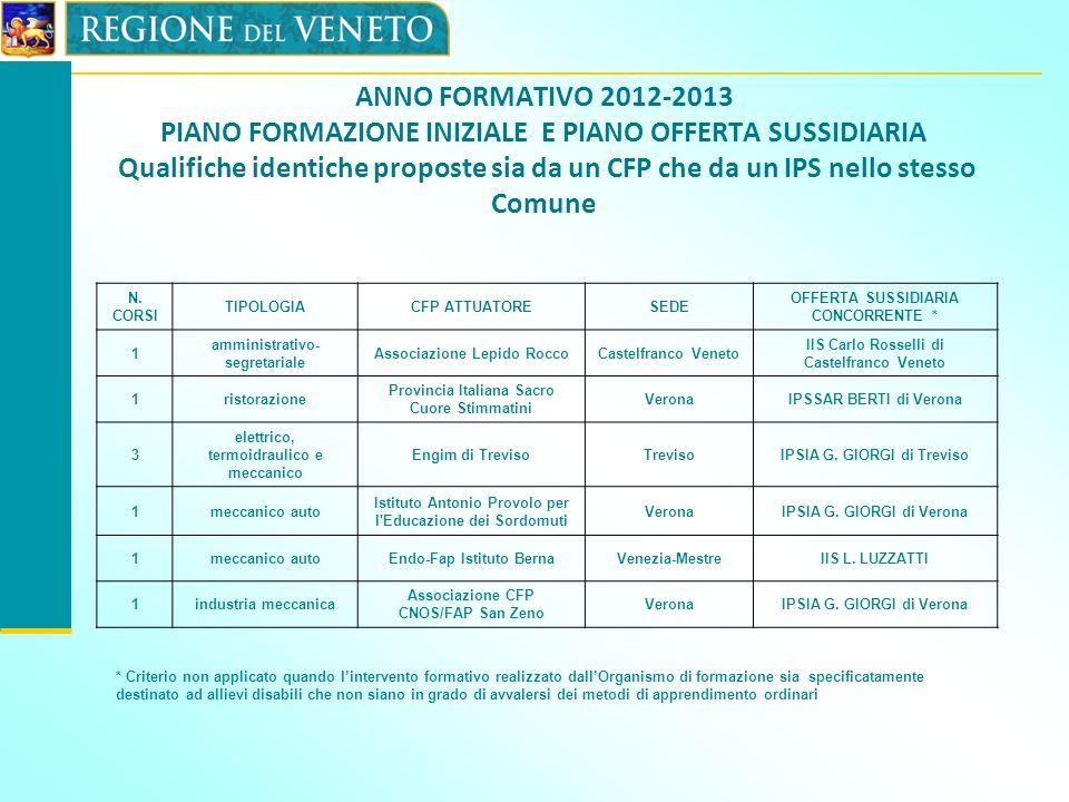 ANNO FORMATIVO 2012-2013 PIANO FORMAZIONE INIZIALE E PIANO OFFERTA SUSSIDIARIA Qualifiche identiche proposte sia da un CFP che da un IPS nello stesso Comune