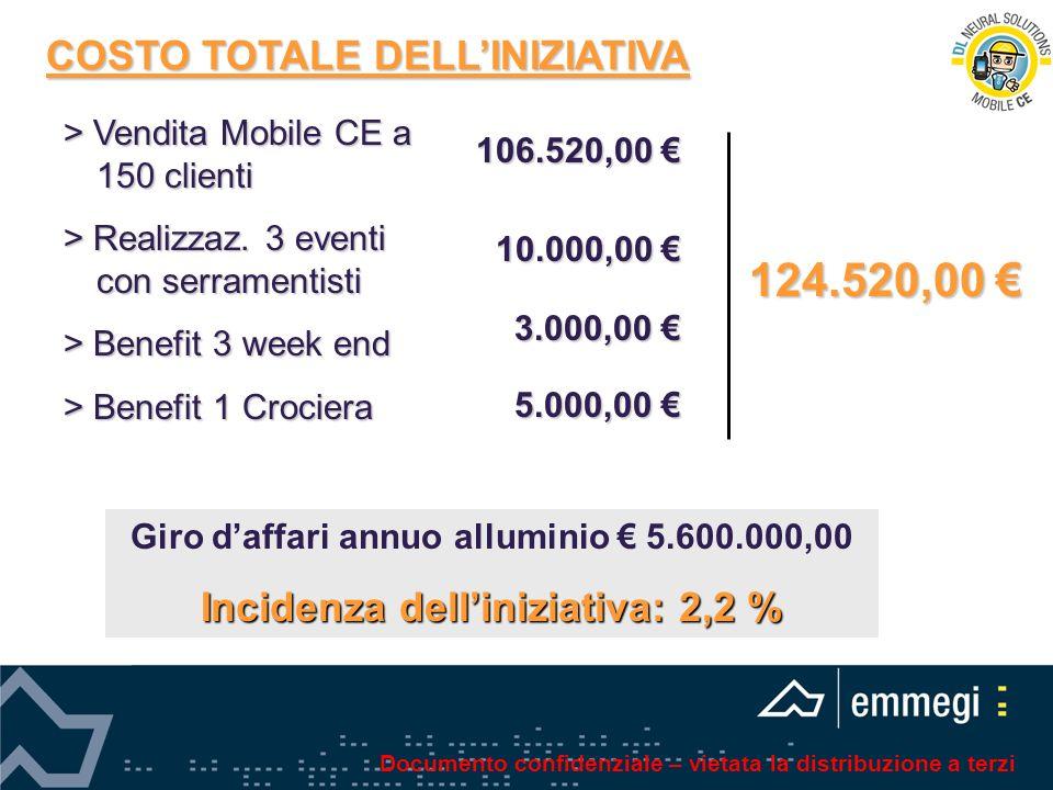 124.520,00 € COSTO TOTALE DELL'INIZIATIVA