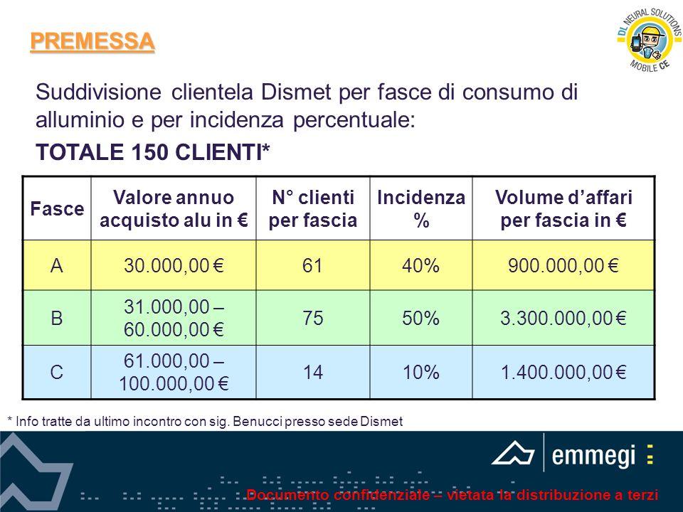 Valore annuo acquisto alu in € Volume d'affari per fascia in €