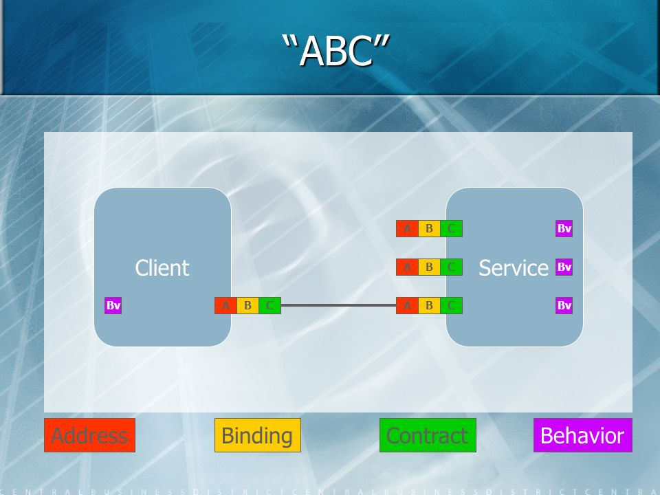 ABC Client Service Address Binding Contract Behavior A B C Bv A B C