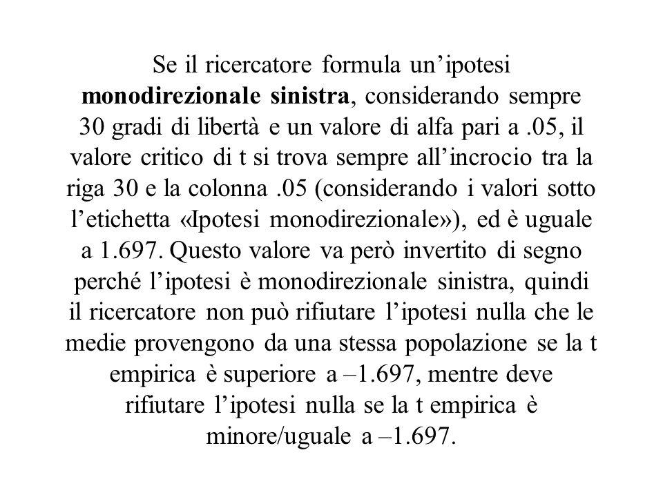 Se il ricercatore formula un'ipotesi monodirezionale sinistra, considerando sempre 30 gradi di libertà e un valore di alfa pari a .05, il valore critico di t si trova sempre all'incrocio tra la riga 30 e la colonna .05 (considerando i valori sotto l'etichetta «Ipotesi monodirezionale»), ed è uguale a 1.697.