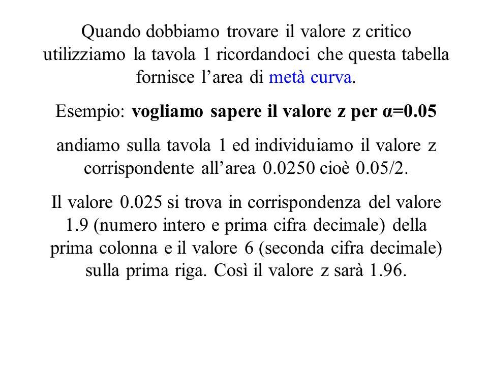 Esempio: vogliamo sapere il valore z per α=0.05
