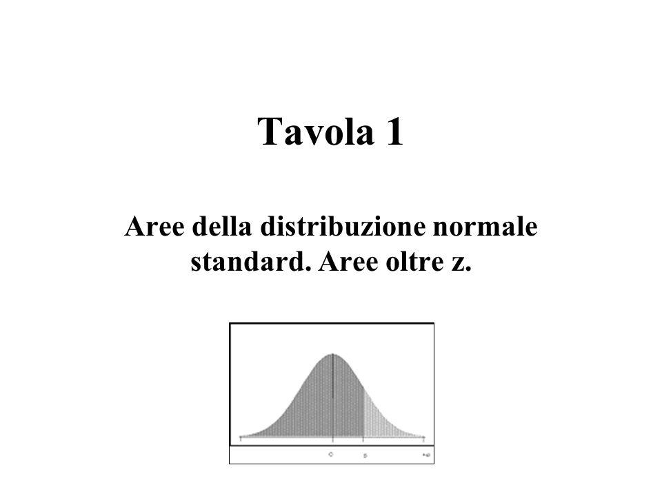 Aree della distribuzione normale standard. Aree oltre z.