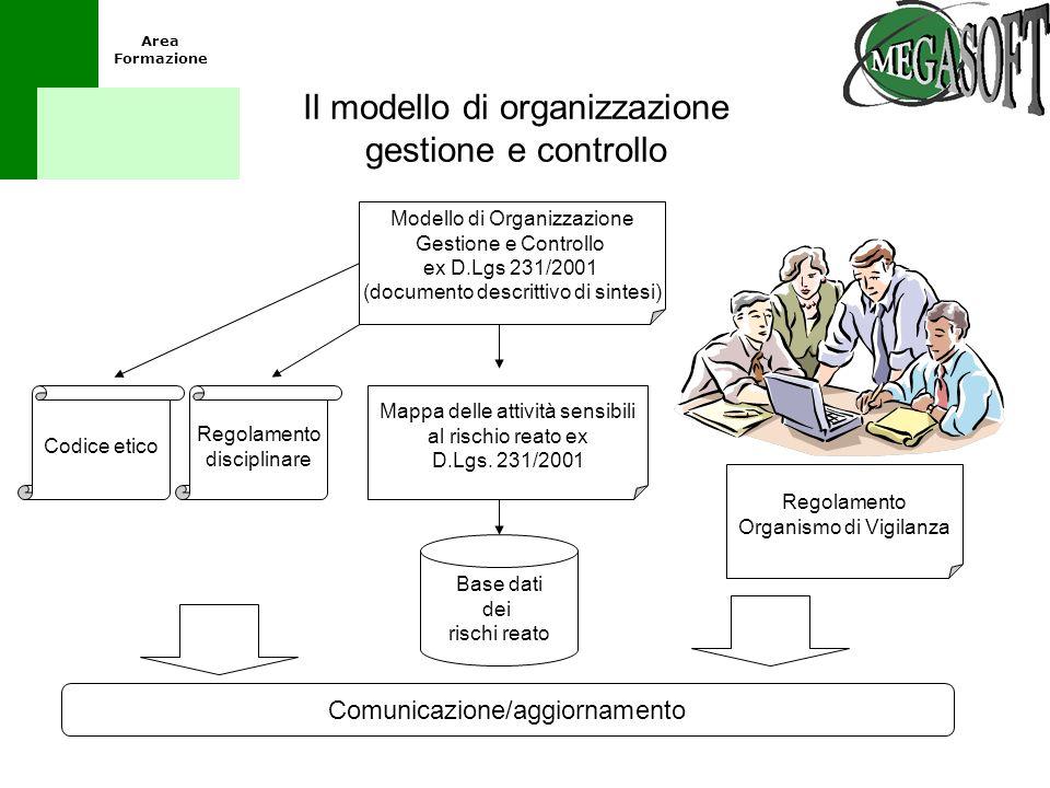 Il modello di organizzazione gestione e controllo