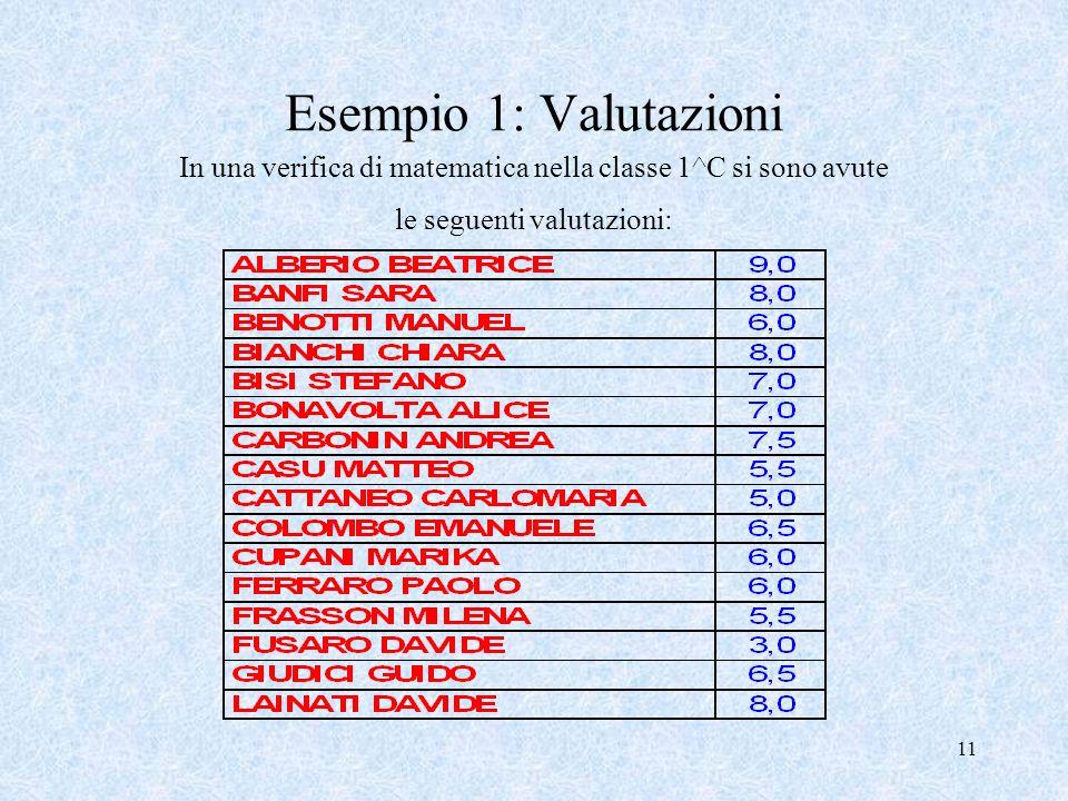 Esempio 1: Valutazioni In una verifica di matematica nella classe 1^C si sono avute le seguenti valutazioni: