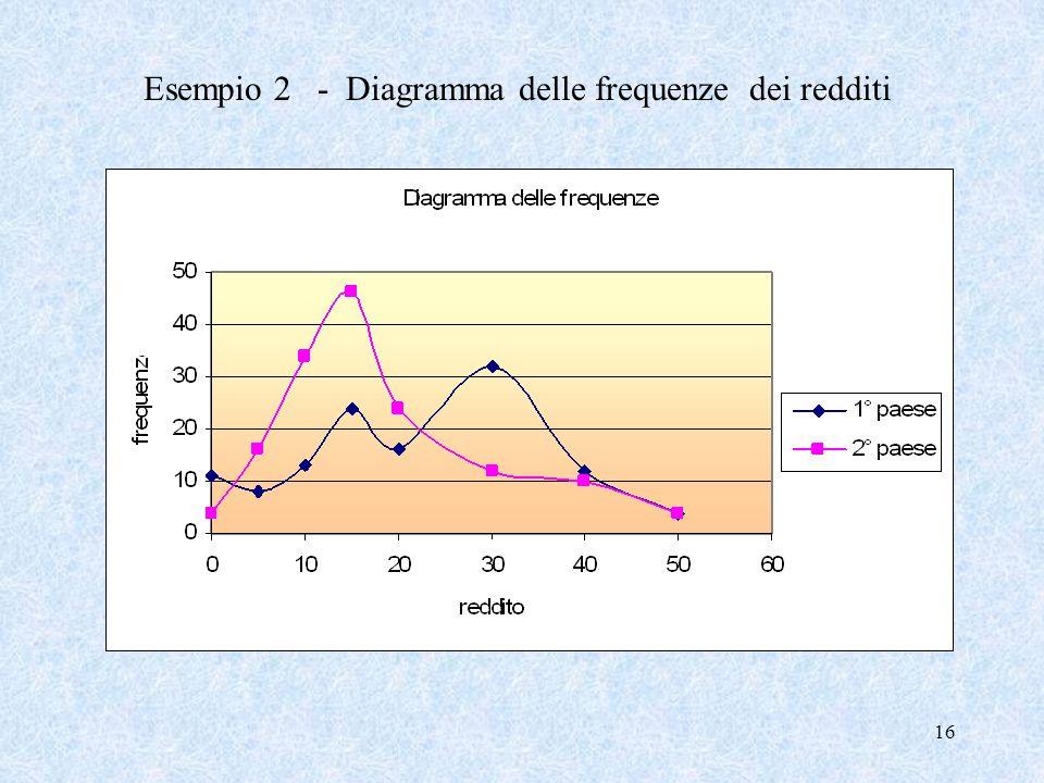 Esempio 2 - Diagramma delle frequenze dei redditi