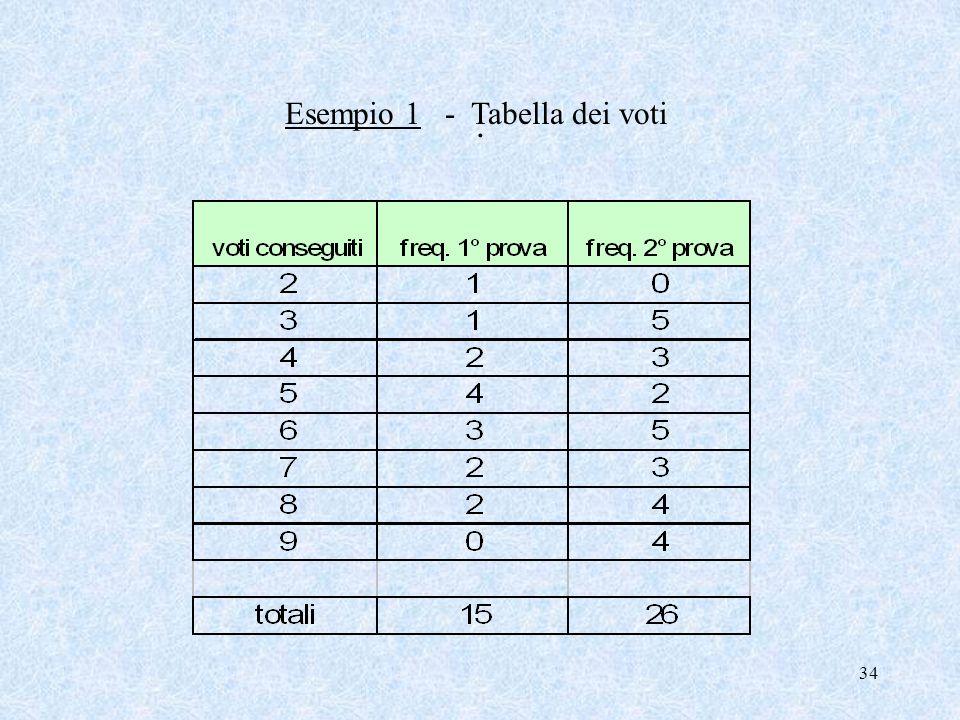 Esempio 1 - Tabella dei voti