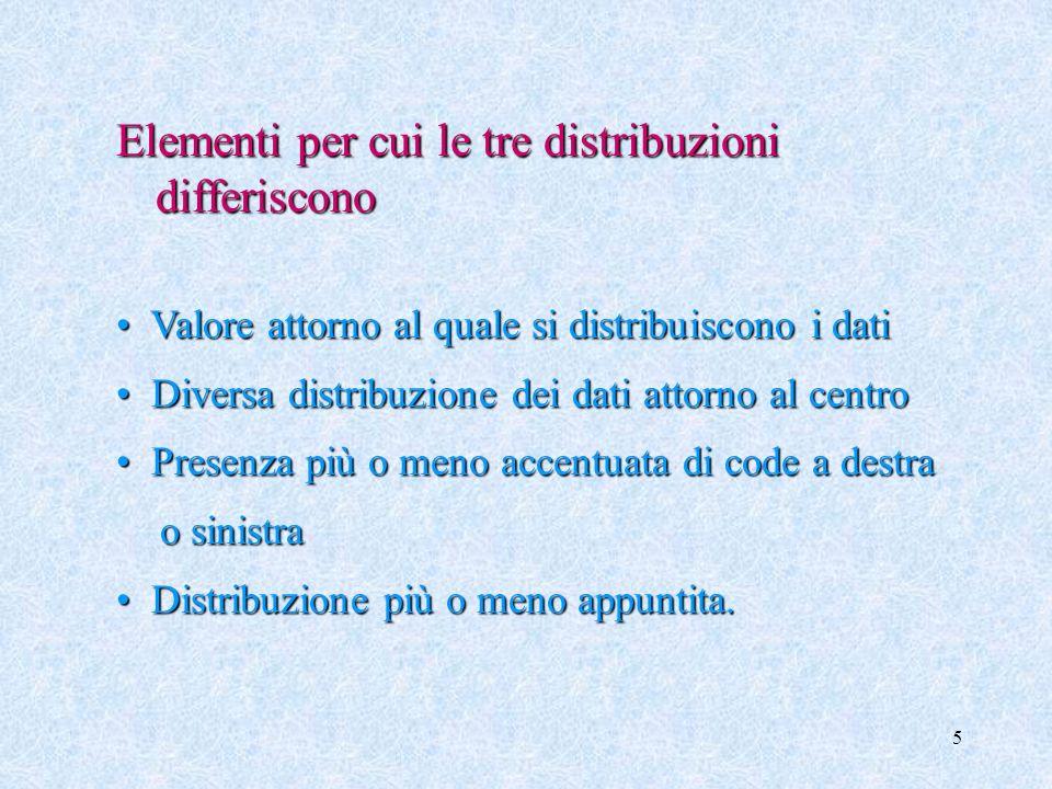 Elementi per cui le tre distribuzioni differiscono