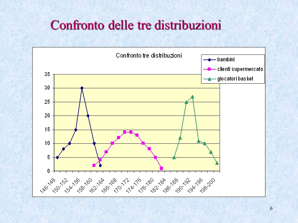 Confronto delle tre distribuzioni