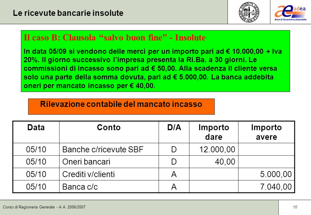 Le ricevute bancarie insolute