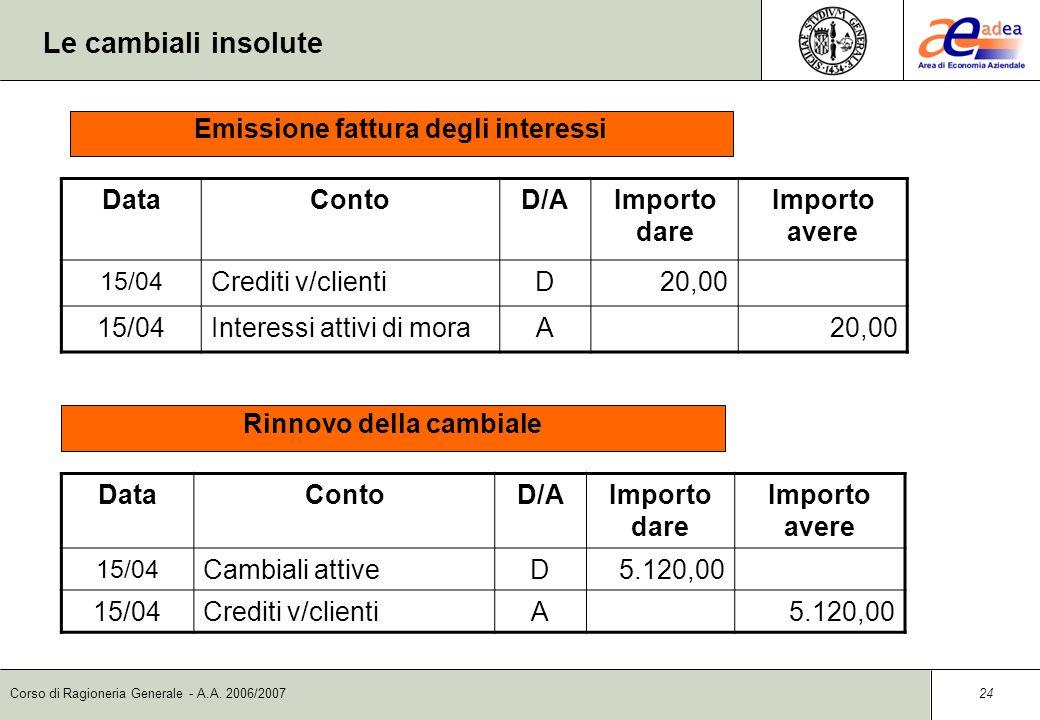 Emissione fattura degli interessi Rinnovo della cambiale