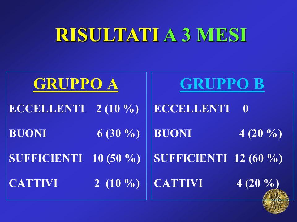 RISULTATI A 3 MESI GRUPPO A GRUPPO B ECCELLENTI 2 (10 %)