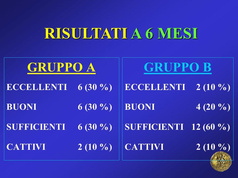 RISULTATI A 6 MESI GRUPPO A GRUPPO B ECCELLENTI 6 (30 %)