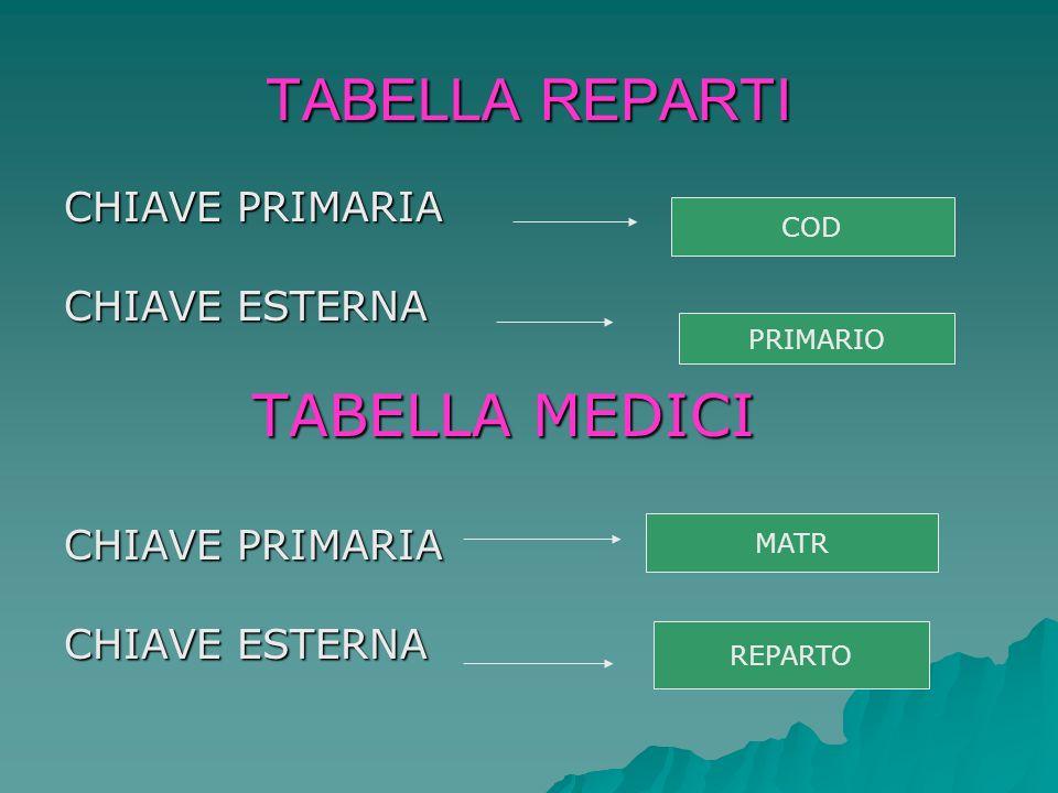 TABELLA REPARTI CHIAVE PRIMARIA CHIAVE ESTERNA TABELLA MEDICI COD