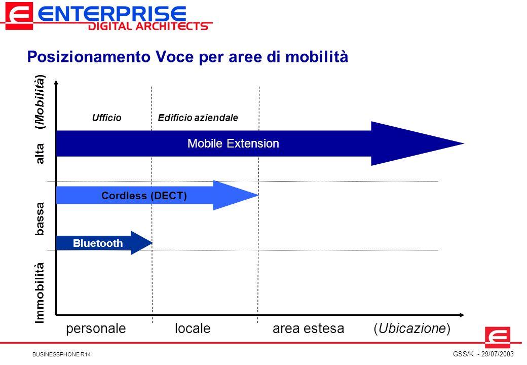 Posizionamento Voce per aree di mobilità