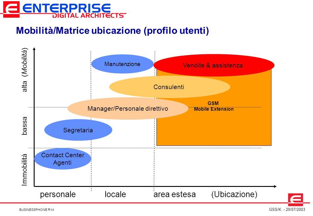 Mobilità/Matrice ubicazione (profilo utenti)