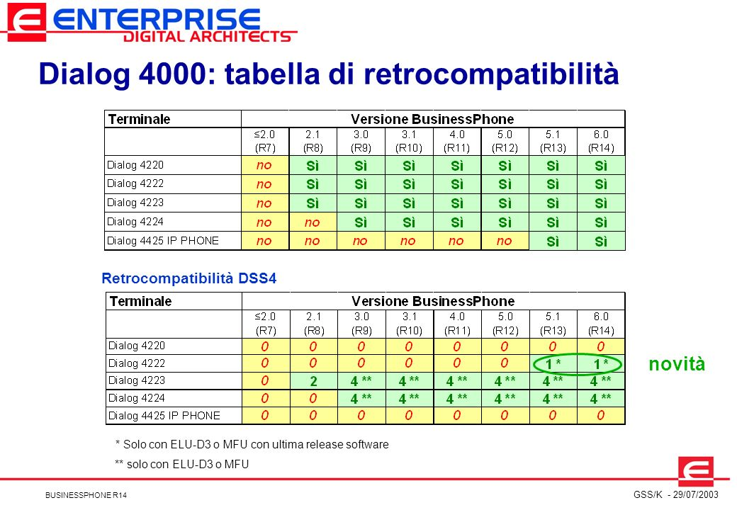 Dialog 4000: tabella di retrocompatibilità