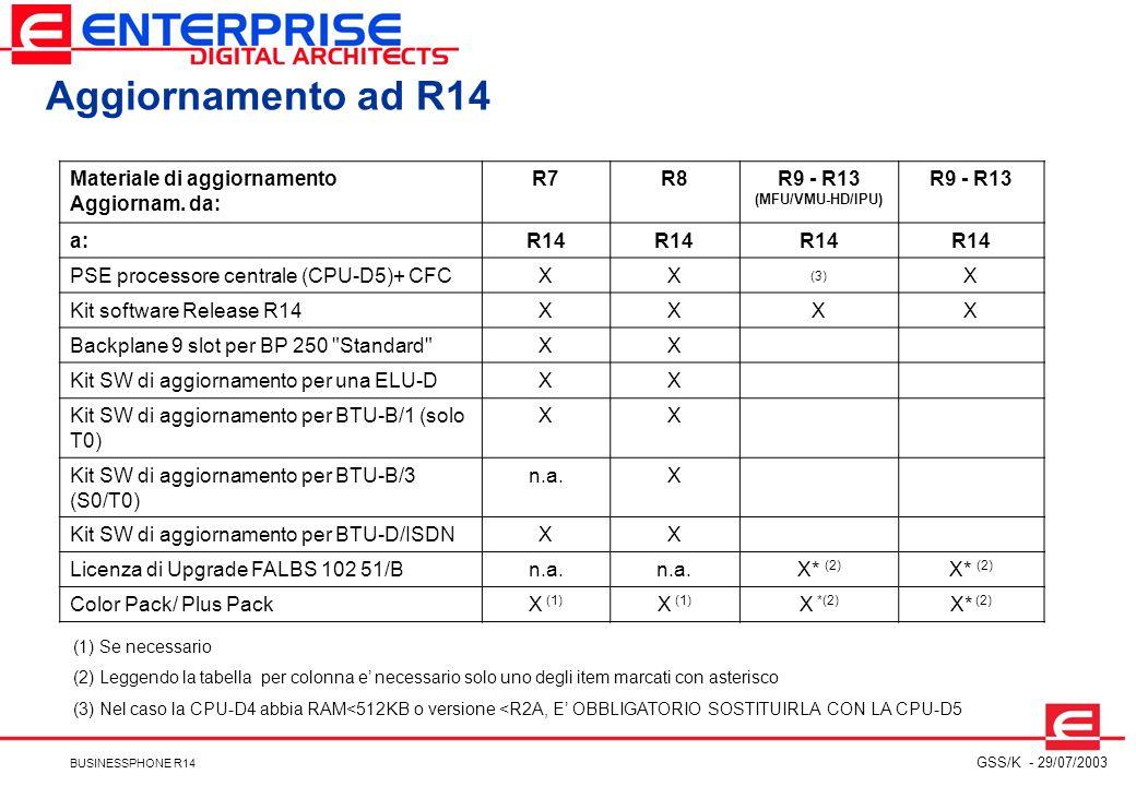 Aggiornamento ad R14 Materiale di aggiornamento Aggiornam. da: R7 R8