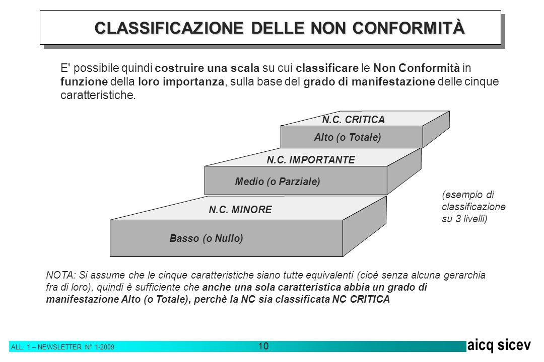CLASSIFICAZIONE DELLE NON CONFORMITÀ