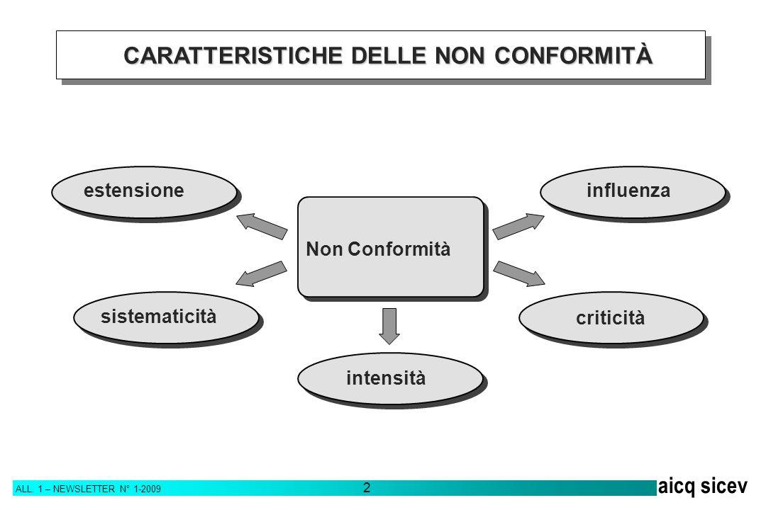CARATTERISTICHE DELLE NON CONFORMITÀ