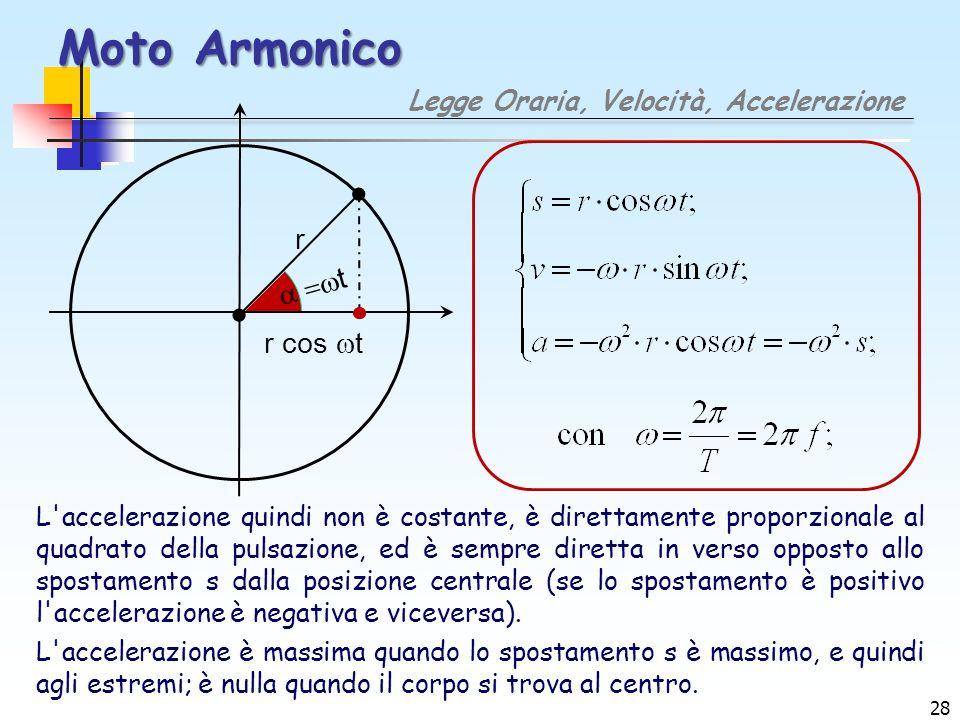 Moto Armonico r a =t r cos t Legge Oraria, Velocità, Accelerazione