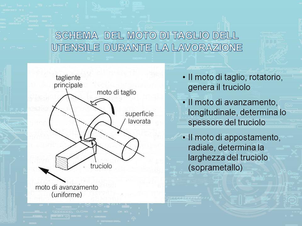 SCHEMA DEL MOTO DI TAGLIO DELL UTENSILE DURANTE LA LAVORAZIONE