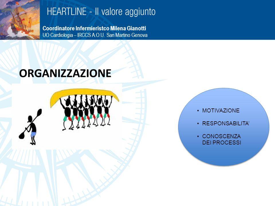 ORGANIZZAZIONE Coordinatore Infermieristco Milena Gianotti