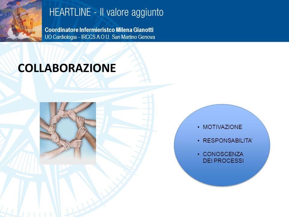 COLLABORAZIONE Coordinatore Infermieristco Milena Gianotti