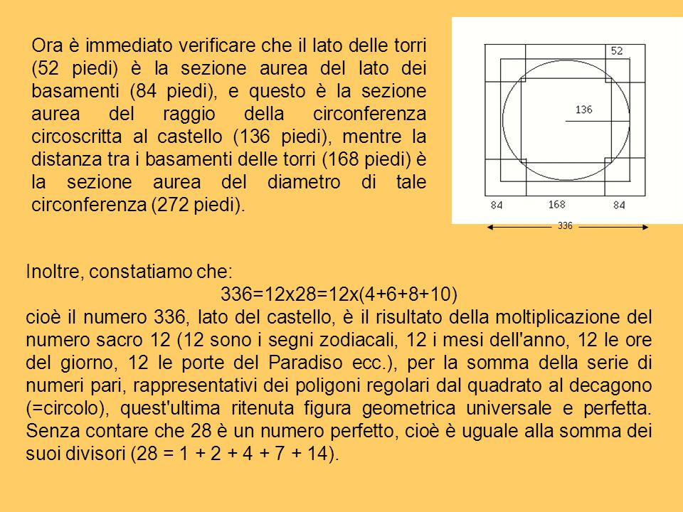 Inoltre, constatiamo che: 336=12x28=12x(4+6+8+10)
