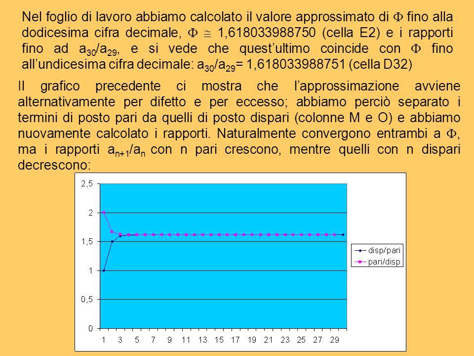 Nel foglio di lavoro abbiamo calcolato il valore approssimato di  fino alla dodicesima cifra decimale,   1,618033988750 (cella E2) e i rapporti fino ad a30/a29, e si vede che quest'ultimo coincide con  fino all'undicesima cifra decimale: a30/a29= 1,618033988751 (cella D32)