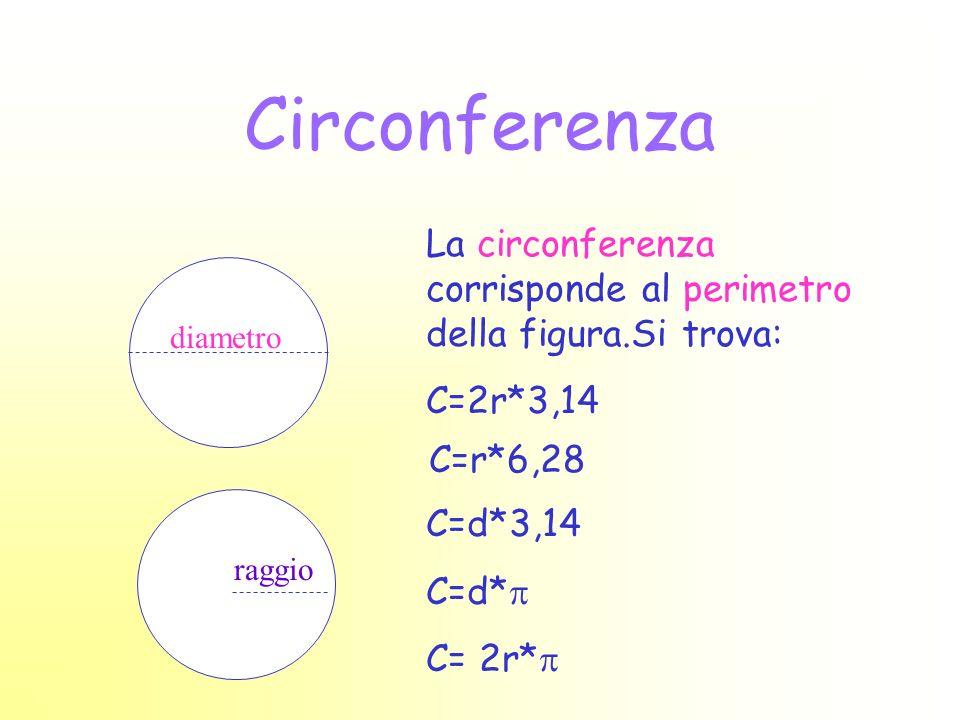 Circonferenza La circonferenza corrisponde al perimetro della figura.Si trova: C=2r*3,14. diametro.