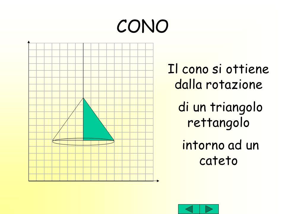 CONO Il cono si ottiene dalla rotazione di un triangolo rettangolo