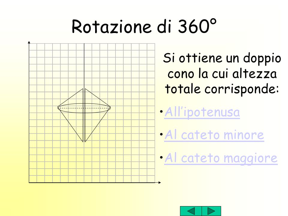 Si ottiene un doppio cono la cui altezza totale corrisponde: