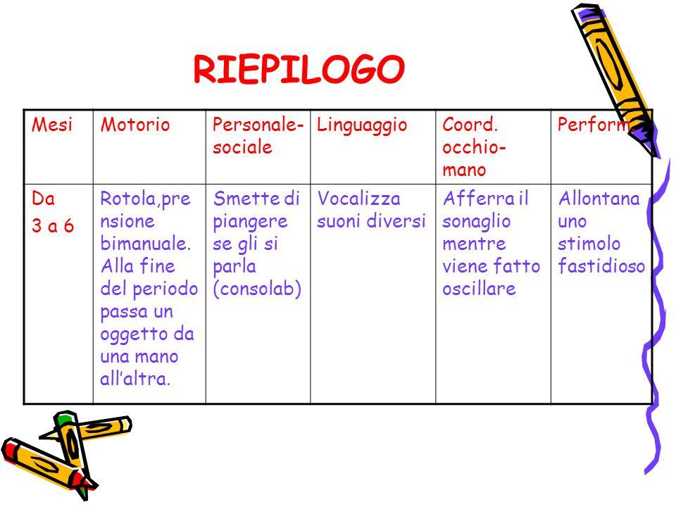RIEPILOGO Mesi Motorio Personale-sociale Linguaggio Coord. occhio-mano