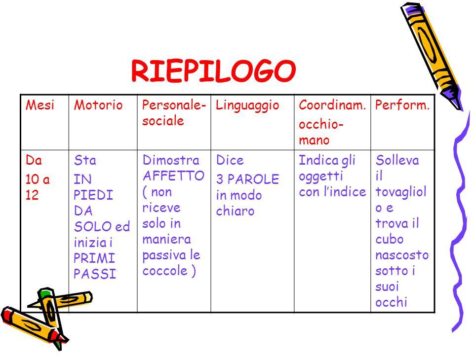 RIEPILOGO Mesi Motorio Personale-sociale Linguaggio Coordinam.