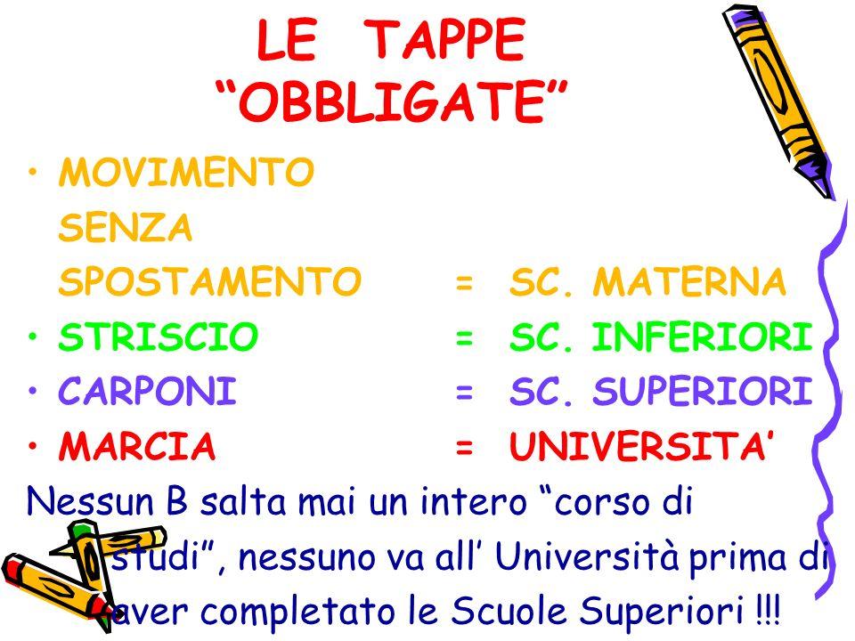 LE TAPPE OBBLIGATE MOVIMENTO SENZA SPOSTAMENTO = SC. MATERNA