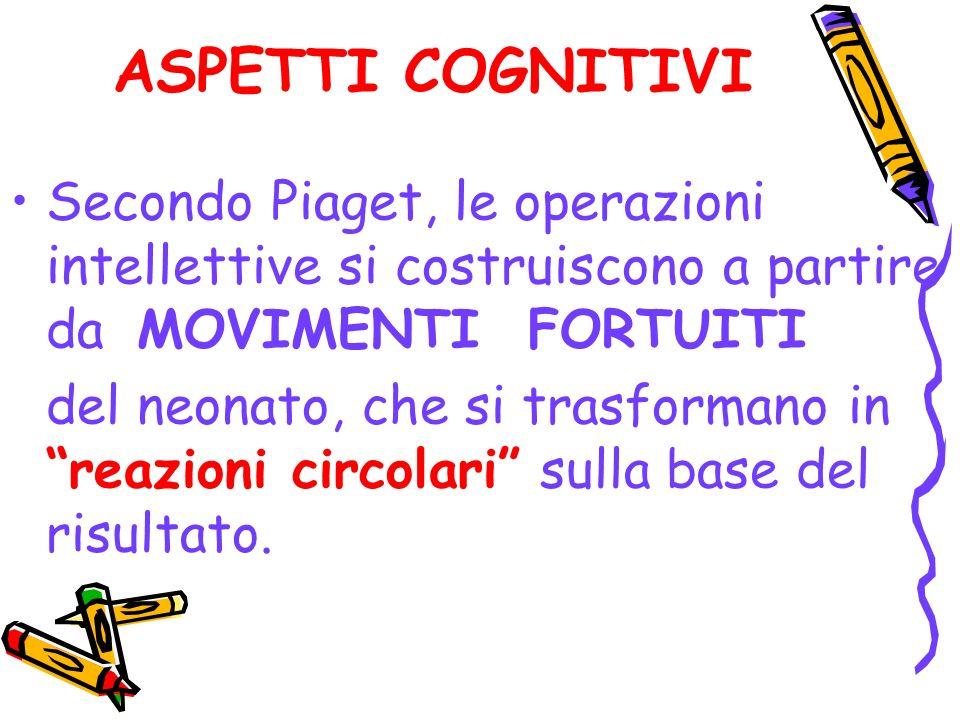 ASPETTI COGNITIVI Secondo Piaget, le operazioni intellettive si costruiscono a partire da MOVIMENTI FORTUITI.