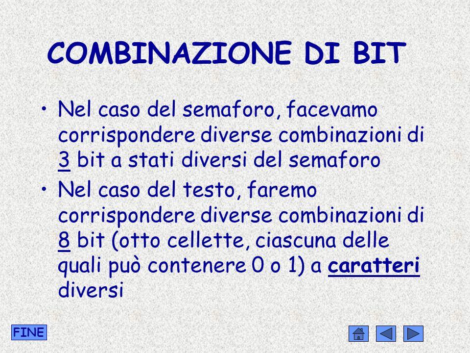 COMBINAZIONE DI BIT Nel caso del semaforo, facevamo corrispondere diverse combinazioni di 3 bit a stati diversi del semaforo.