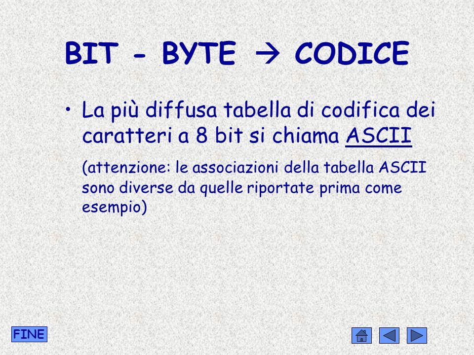 BIT - BYTE  CODICE La più diffusa tabella di codifica dei caratteri a 8 bit si chiama ASCII.