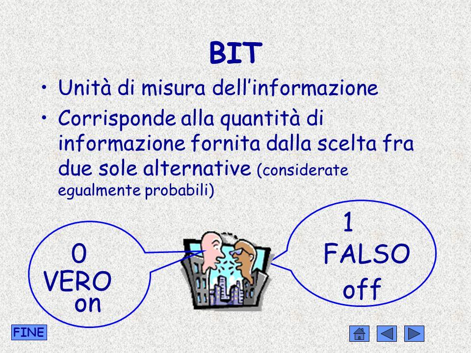 BIT 1 FALSO VERO off on Unità di misura dell'informazione