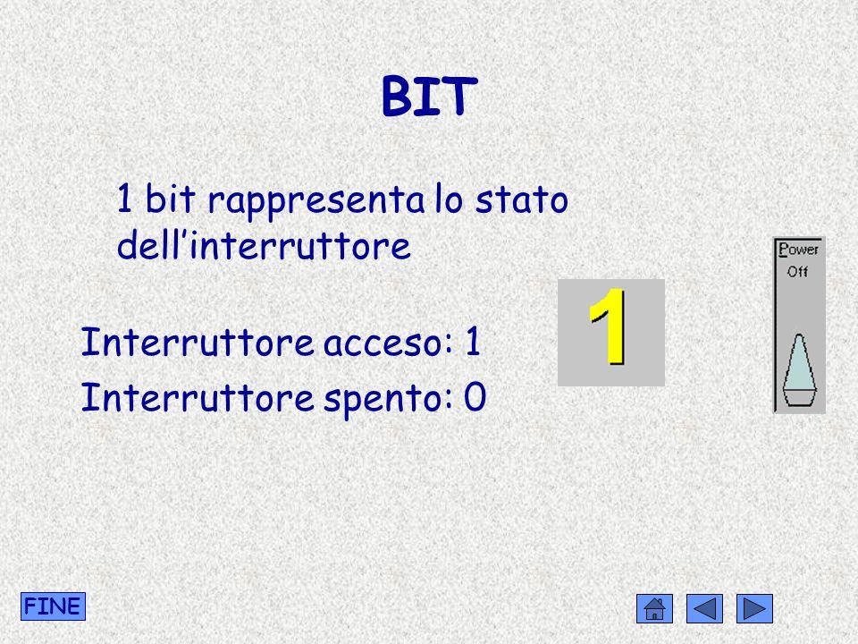 BIT 1 bit rappresenta lo stato dell'interruttore