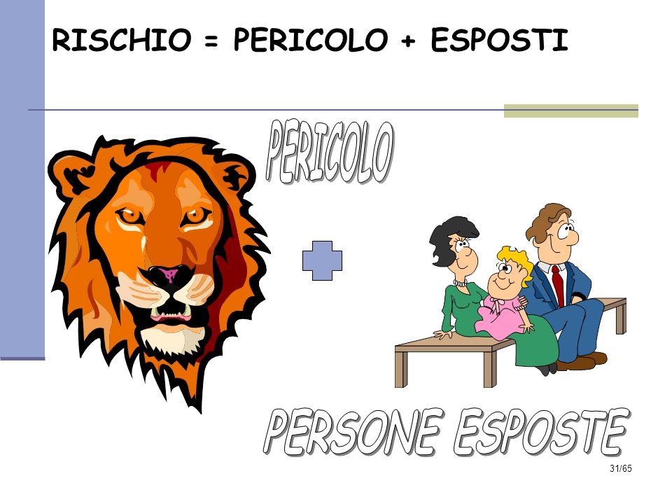 PERICOLO PERSONE ESPOSTE