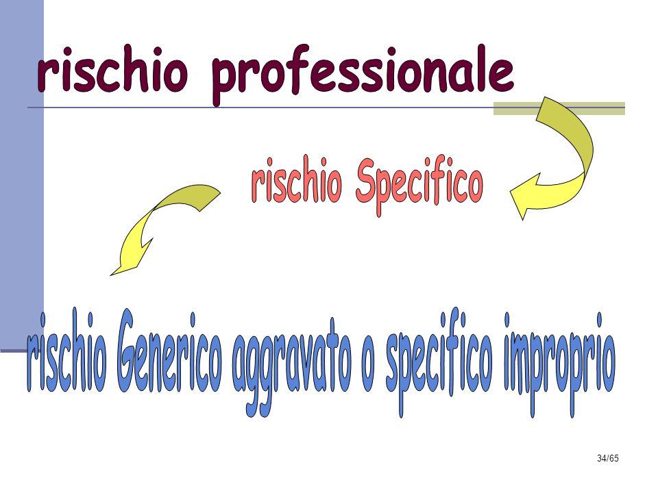 rischio professionale rischio Generico aggravato o specifico improprio
