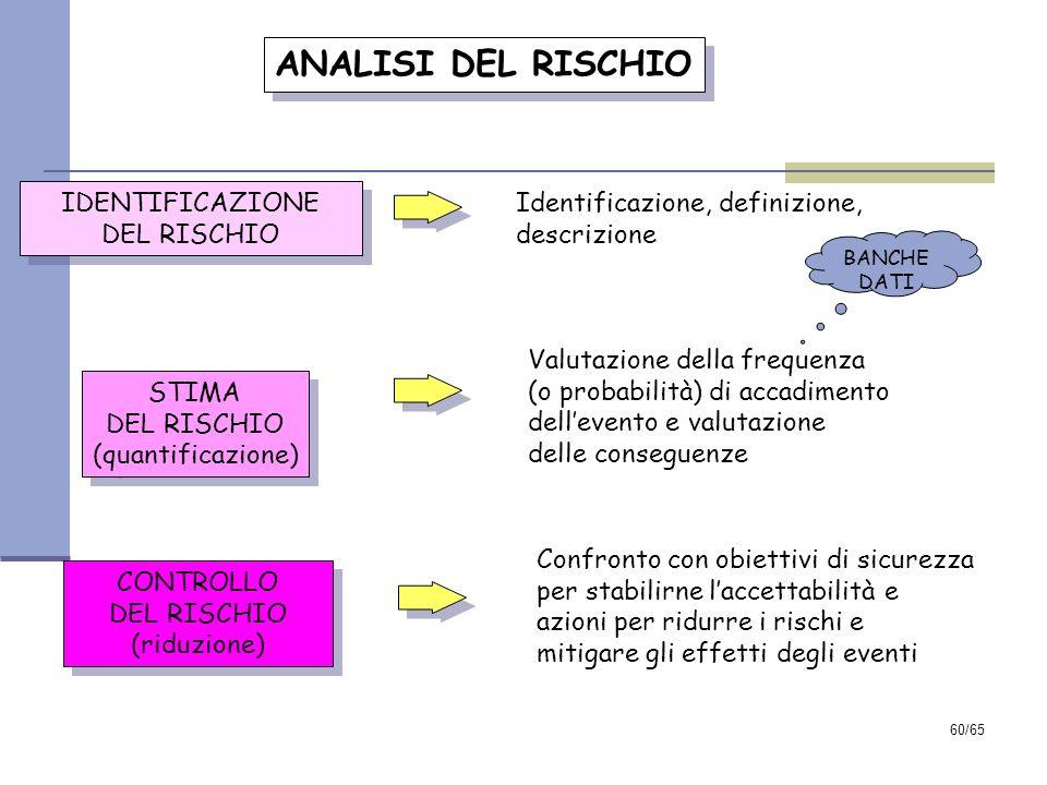 ANALISI DEL RISCHIO IDENTIFICAZIONE Identificazione, definizione,