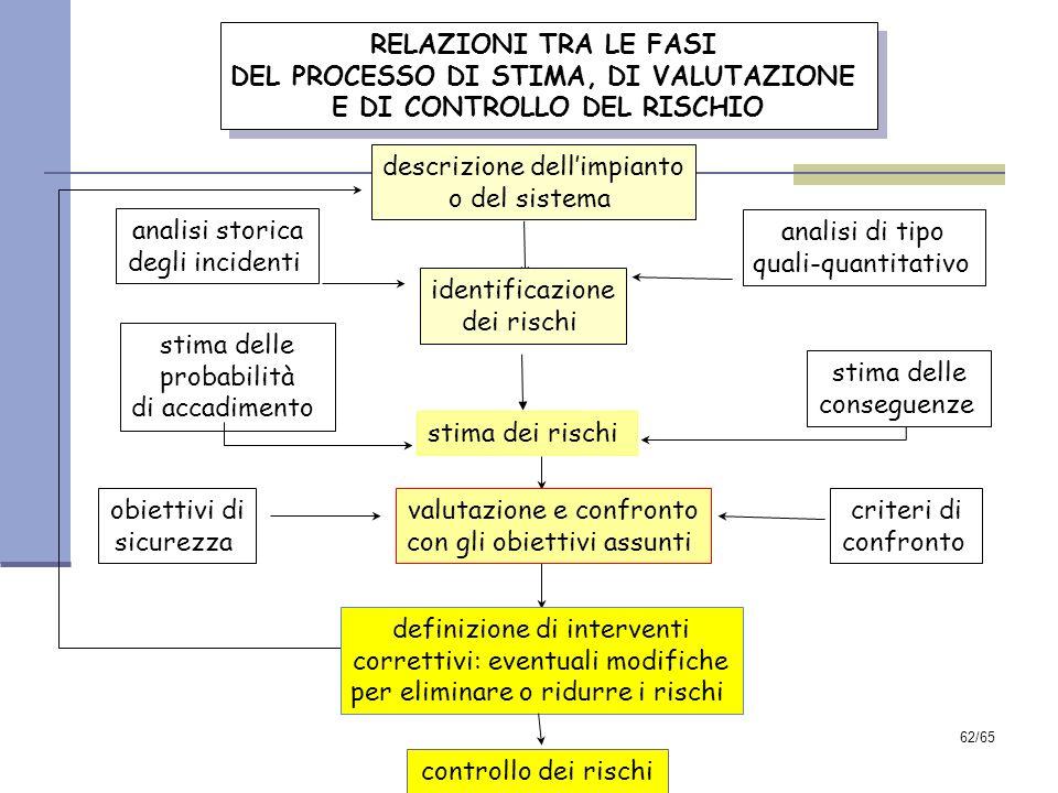 DEL PROCESSO DI STIMA, DI VALUTAZIONE E DI CONTROLLO DEL RISCHIO