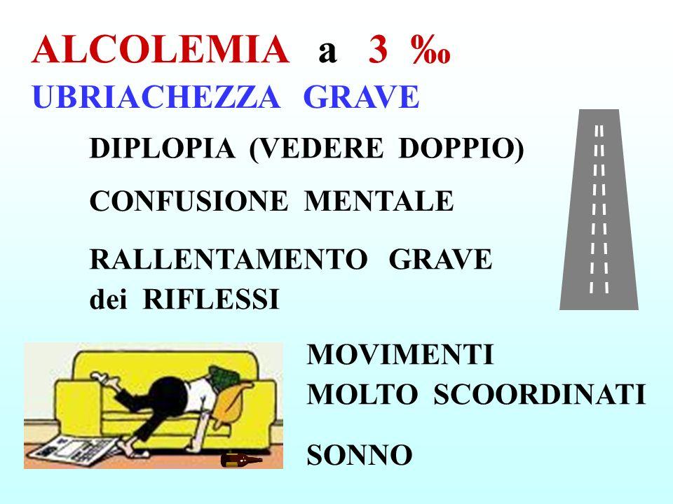 ALCOLEMIA a 3 ‰ UBRIACHEZZA GRAVE DIPLOPIA (VEDERE DOPPIO)