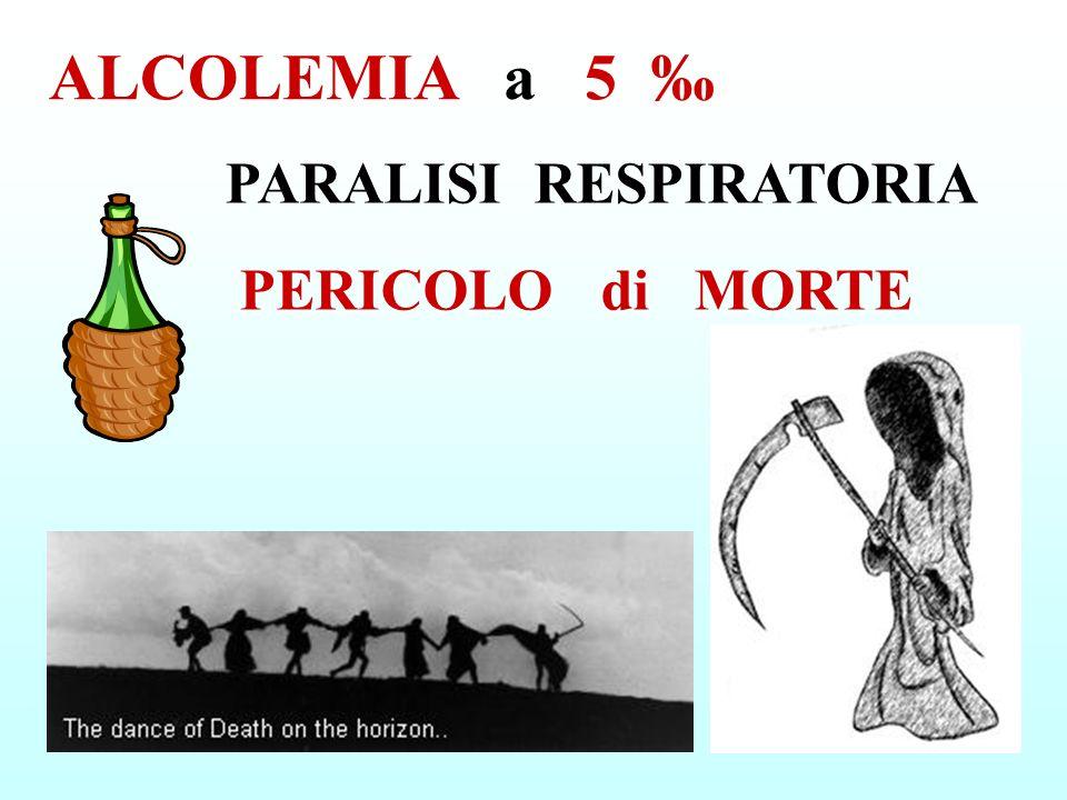 ALCOLEMIA a 5 ‰ PARALISI RESPIRATORIA PERICOLO di MORTE